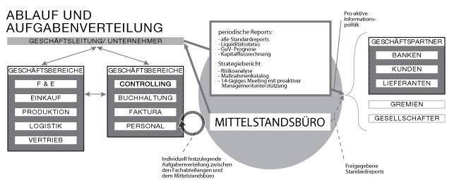 abschluss mbo in deutschland